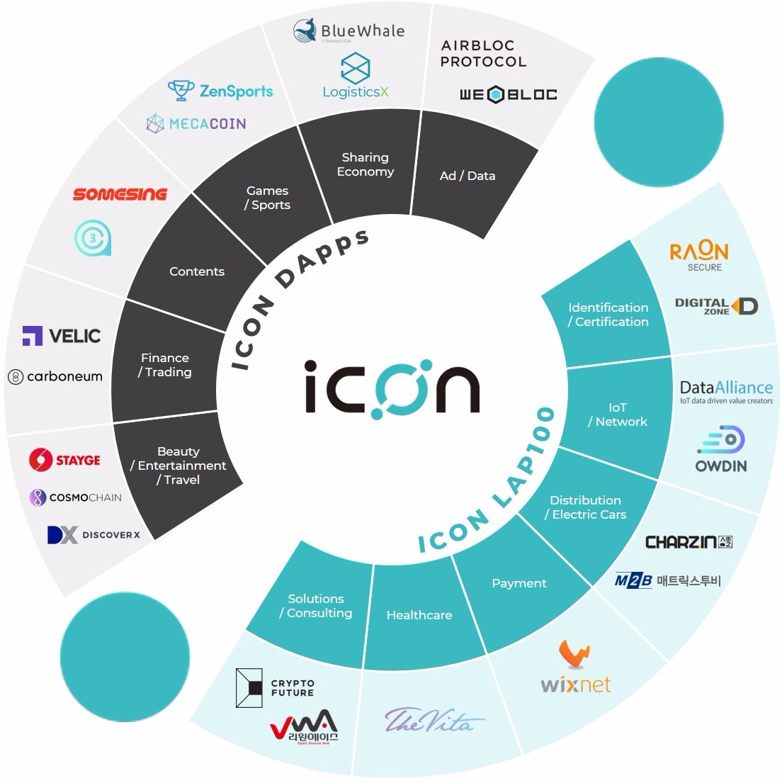 ICON宣称加速扩展其公链生态系统