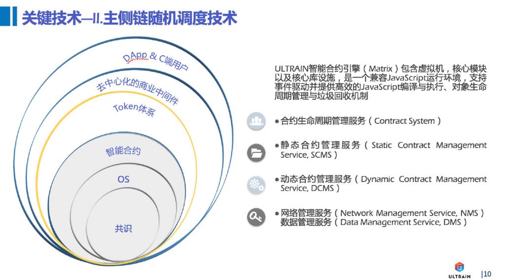 保姆级DApp开发指南—— 开发DApp原来如此简单
