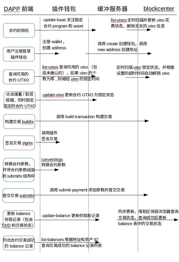 Bytom 储蓄分红 DAPP 开发指南