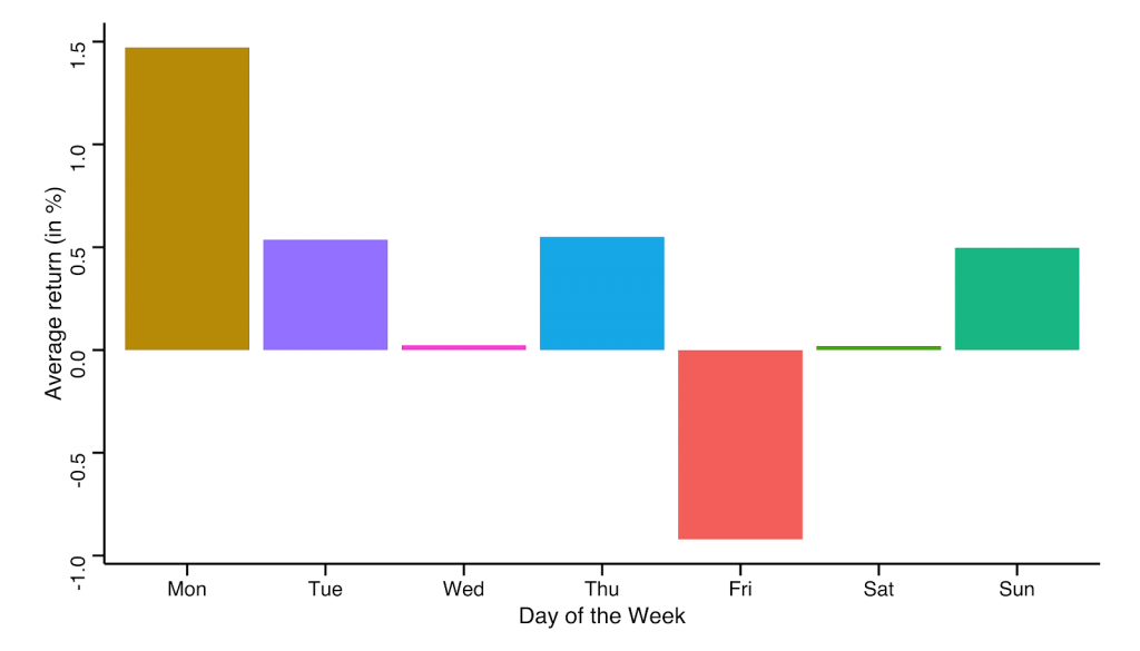 分析表明周一是一周中投资比特币最好的时机