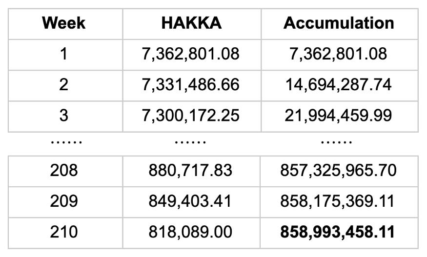 Hakka发布BlackHoleSwap流动性挖矿细则,采用线性下降模型