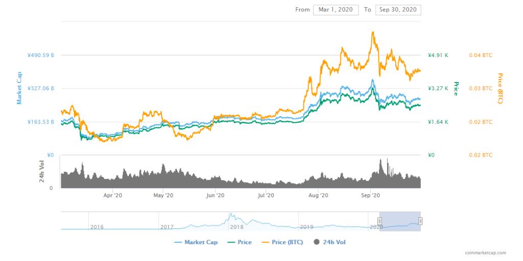 """月排名前250的代币价格下降了93%"""""""