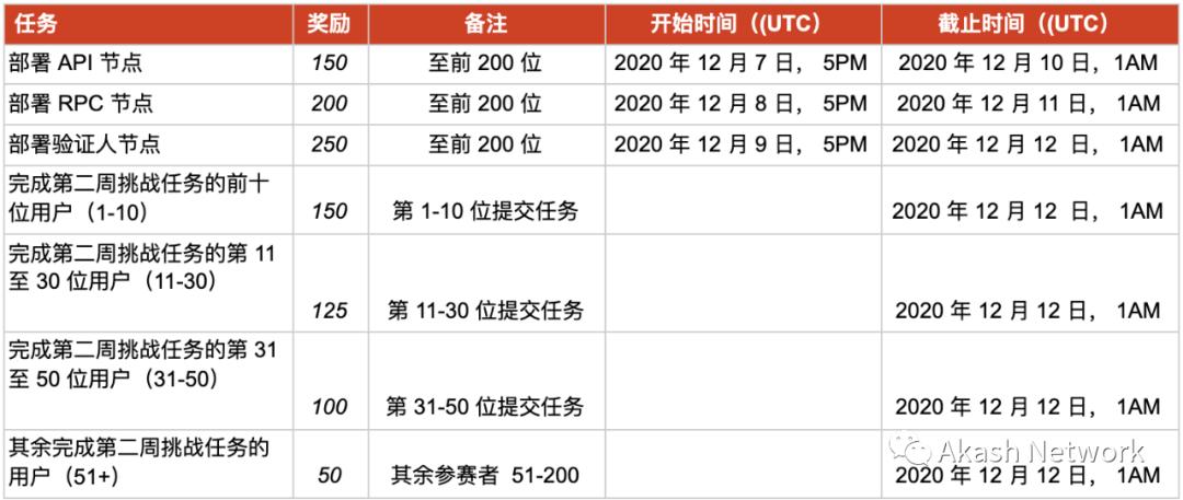 Akashian 挑战赛第三阶段: 奖励概述