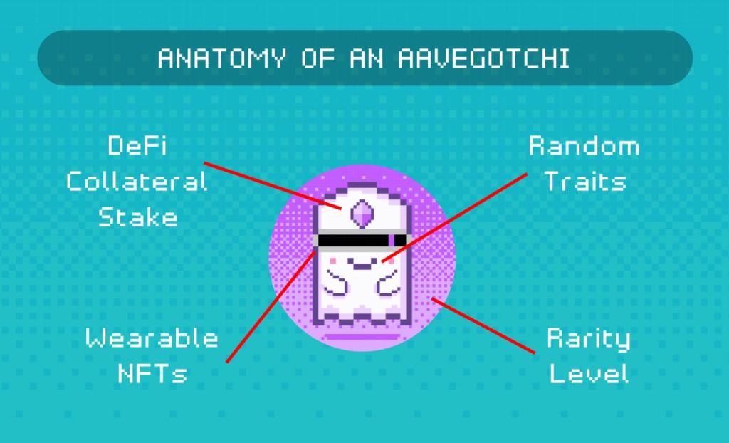 一文读懂 Aavegotchi 的核心玩法