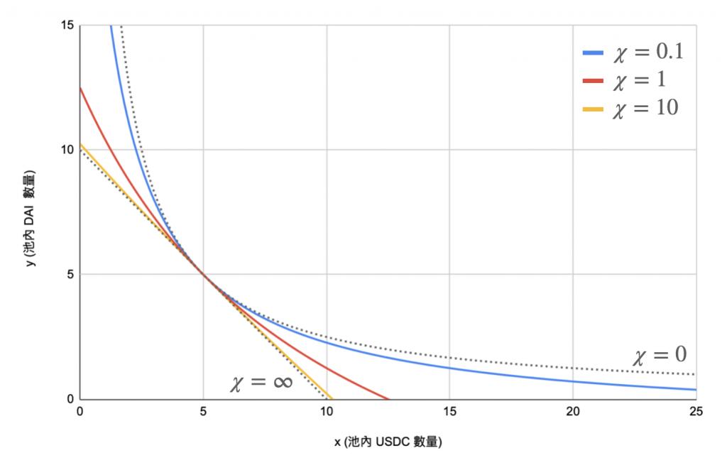 浅谈稳定币互换机制:从Balancer 到Curve