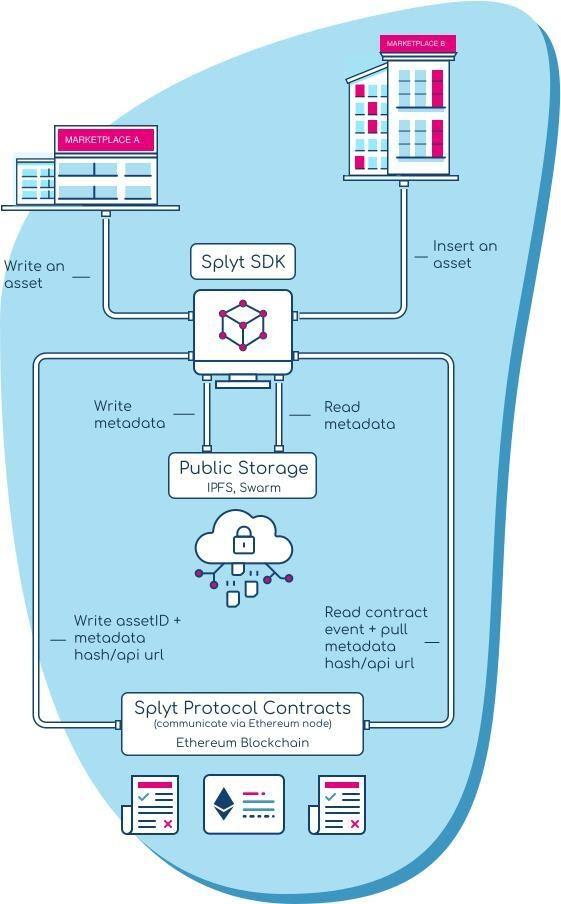 Splyt:跨电商平台的NFT底层协议